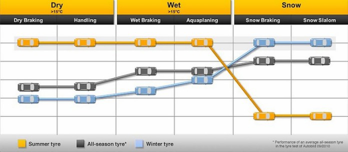 All Season Tyres provide an adequate performance in dry, wet and snowy conditions. Buy All Season Tyres online from Dexel Tyre & Auto Centre