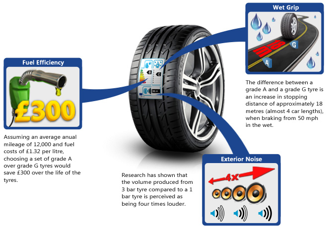 Fuel efficiency, wet grip and noise are graded by the EU Tyre Label