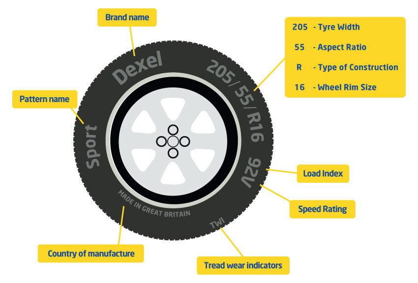 Tyre Sidewall Markings – Car Tyre Safety – Dexel Tyre & Auto Centre